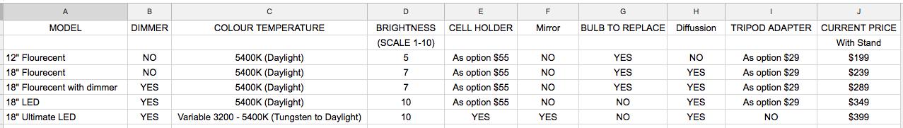 ring light comparison